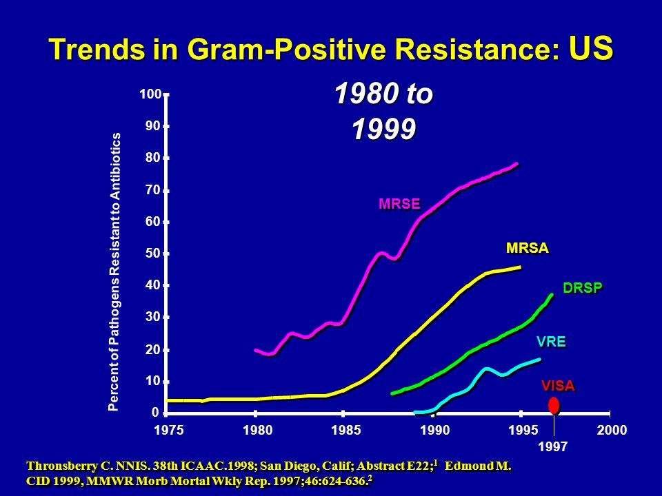 Trends in Gram-Positive Resistance: US Thronsberry C. NNIS. 38th ICAAC.1998; San Diego, Calif; Abstract E22; 1 Edmond M. CID 1999, MMWR Morb Mortal Wk