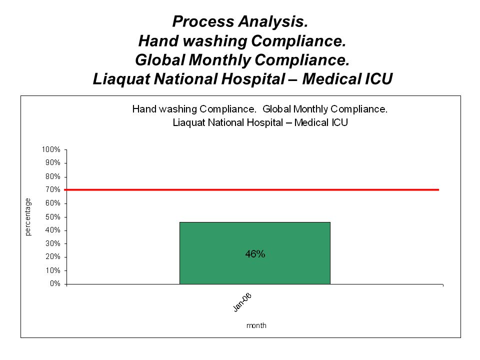 Process Analysis. Hand washing Compliance. Global Monthly Compliance.