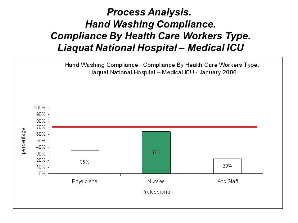 Process Analysis. Hand Washing Compliance. Compliance By Health Care Workers Type. Liaquat National Hospital – Medical ICU