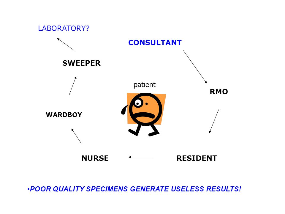 CONSULTANT RMO RESIDENTNURSE WARDBOY SWEEPER LABORATORY? patient POOR QUALITY SPECIMENS GENERATE USELESS RESULTS!