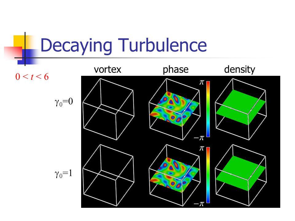 Decaying Turbulence 0 < t < 6  0 =0  0 =1 vortexphasedensity