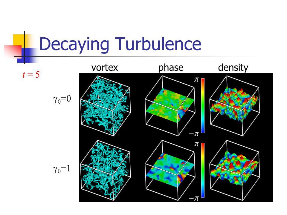 Decaying Turbulence t = 5  0 =0  0 =1 vortexphasedensity
