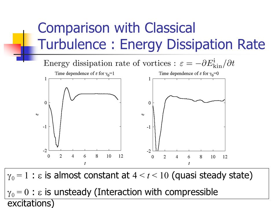 Comparison with Classical Turbulence : Energy Dissipation Rate  0 = 1 :  is almost constant at 4 < t < 10 (quasi steady state)  0 = 0 :  is unsteady (Interaction with compressible excitations)
