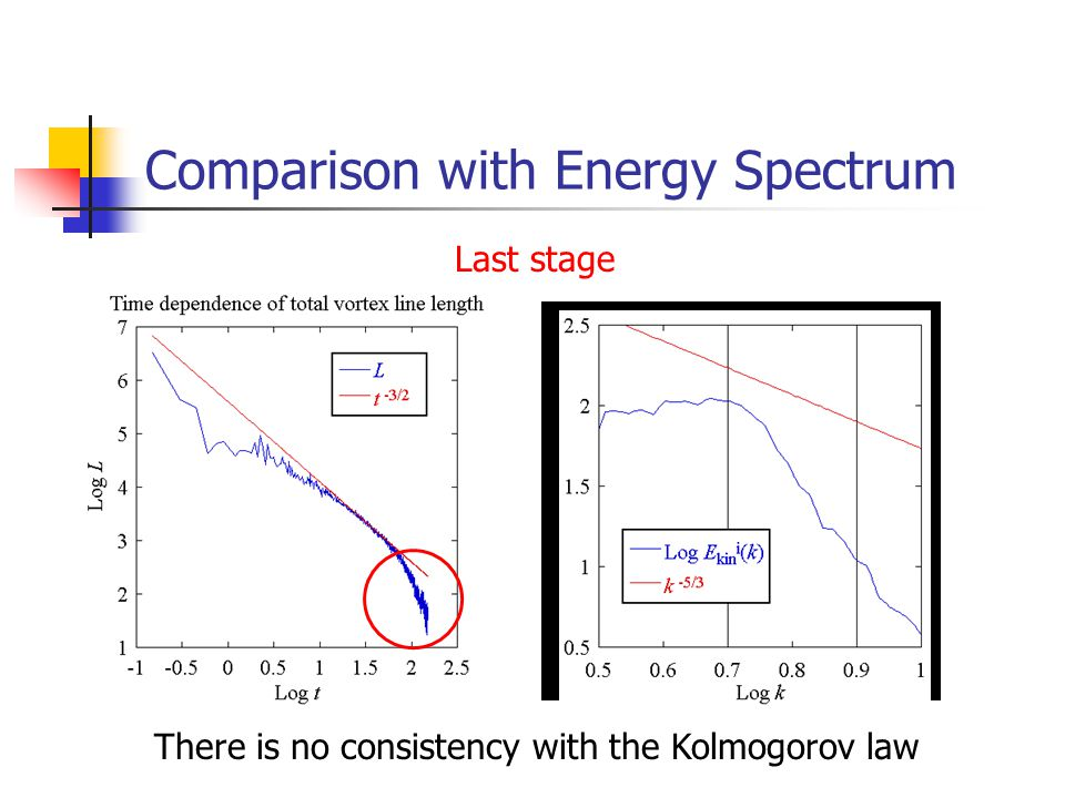 Comparison with Energy Spectrum Last stage There is no consistency with the Kolmogorov law