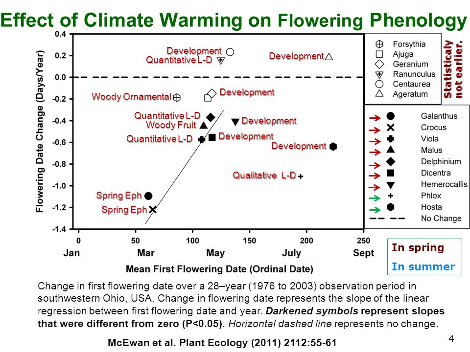 Change in first flowering date over a 28–year (1976 to 2003) observation period in southwestern Ohio, USA. Change in flowering date represents the slo