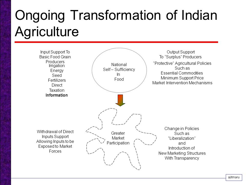 Ongoing Transformation of Indian Agriculture National Self – Sufficiency In Food Input Support To Basic Food Grain Producers Irrigation Energy Seed Fertilizers Direct Taxation Information Output Support To Surplus Producers Protective Agricultural Policies Such as Essential Commodities Minimum Support Price Market Intervention Mechanisms Greater Market Participation Change in Policies Such as Liberalization and Introduction of New Marketing Structures With Transparency Withdrawal of Direct Inputs Support Allowing Inputs to be Exposed to Market Forces ajitmaru