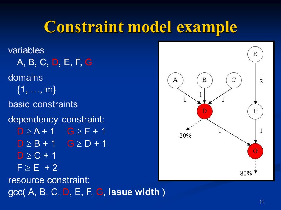 11 Constraint model example variables A, B, C, D, E, F, G domains {1, …, m} basic constraints dependency constraint: D  A + 1 G  F + 1 D  B + 1 G 