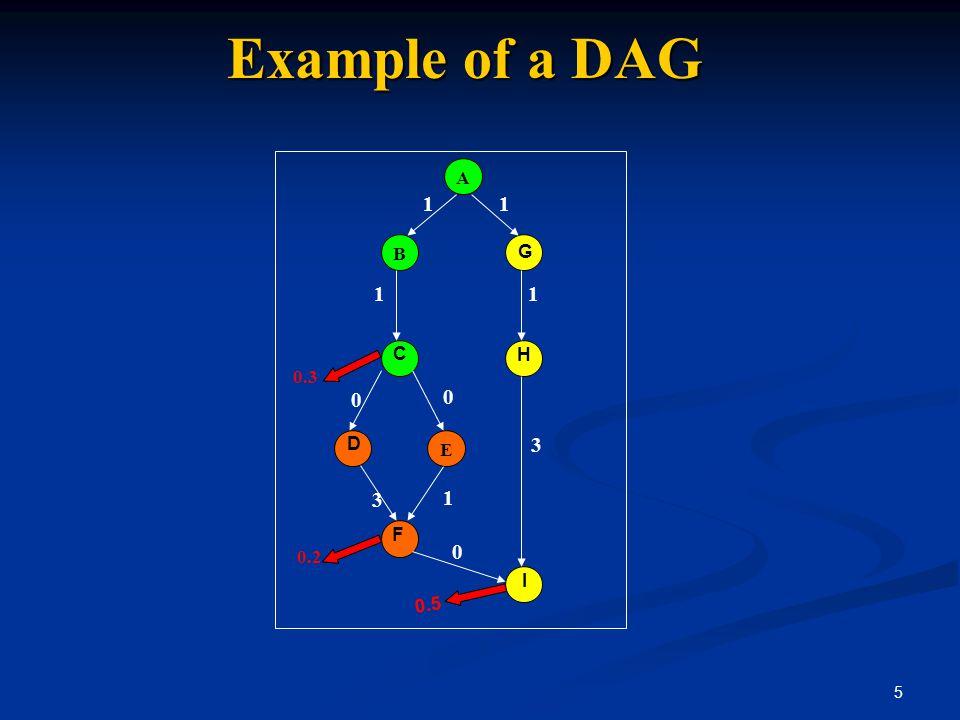 5 B E G C D I F H 0.3 0.2 0.5 A 11 11 0 3 0 1 3 0 Example of a DAG
