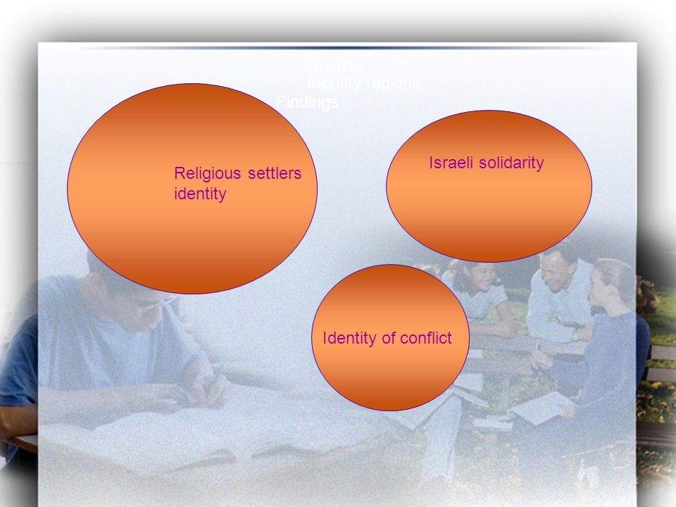 Findings Religious settlers identity Israeli solidarity Identity of conflict Results Identity regions