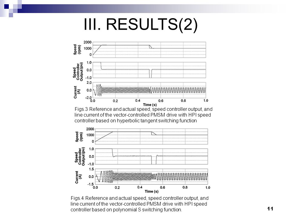11 III. RESULTS(2) Figs.3 Reference and actual speed, speed controller output, and line current of the vector-controlled PMSM drive with HPI speed con