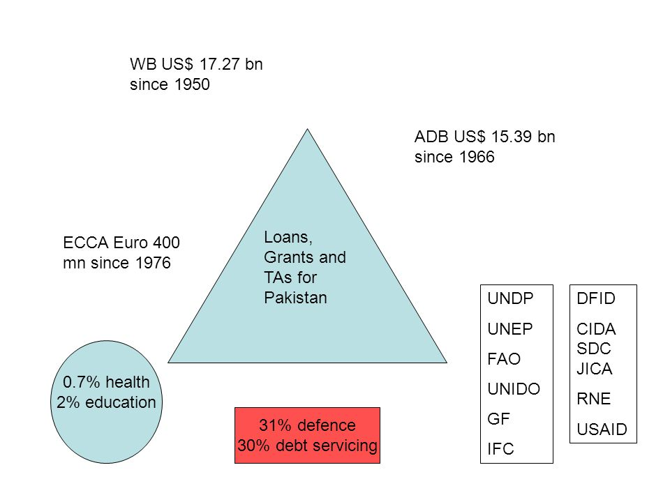 WB US$ 17.27 bn since 1950 ADB US$ 15.39 bn since 1966 ECCA Euro 400 mn since 1976 UNDP UNEP FAO UNIDO GF IFC DFID CIDA SDC JICA RNE USAID Loans, Grants and TAs for Pakistan 0.7% health 2% education 31% defence 30% debt servicing