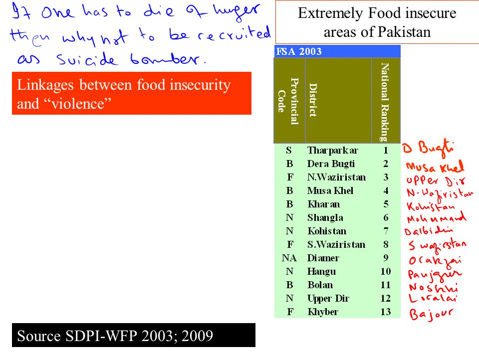 Source SDPI-WFP 2003; 2009 Linkages between food insecurity and violence Extremely Food insecure areas of Pakistan
