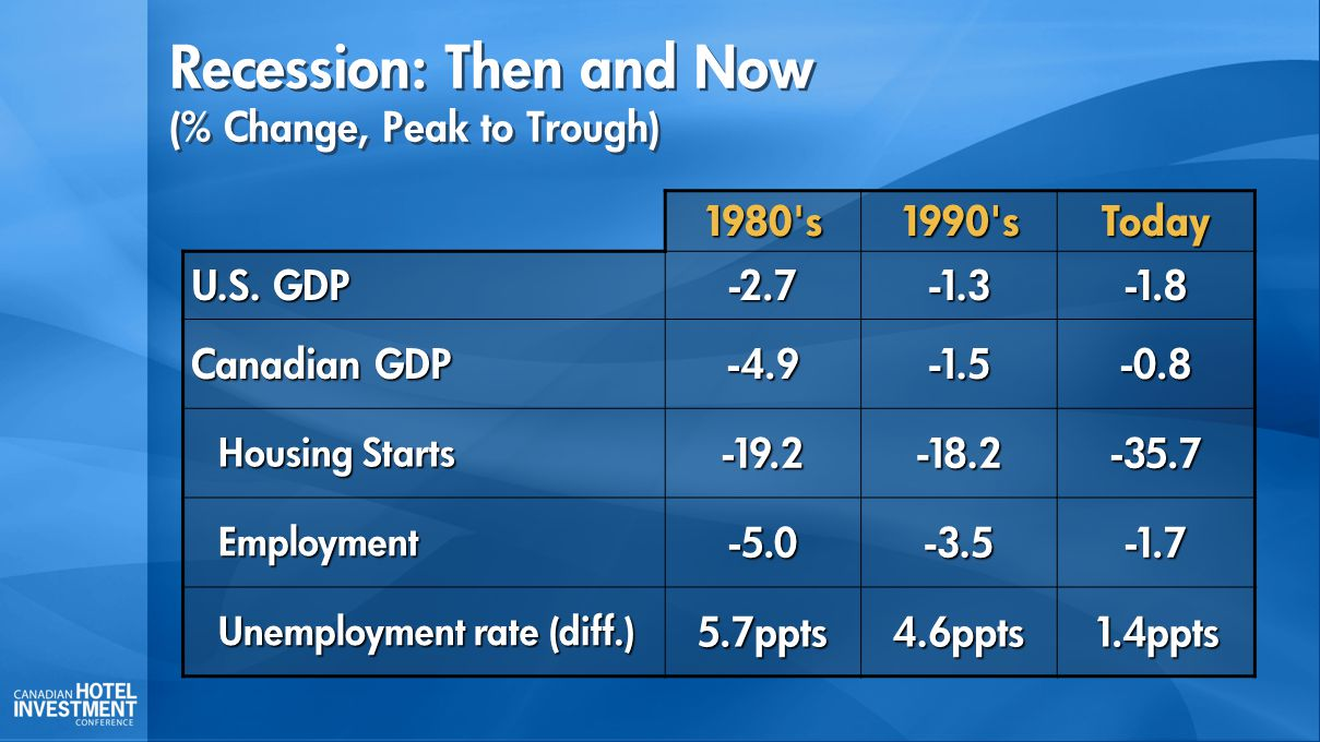 Recession: Then and Now (% Change, Peak to Trough) 1980 s1990 sToday U.S.