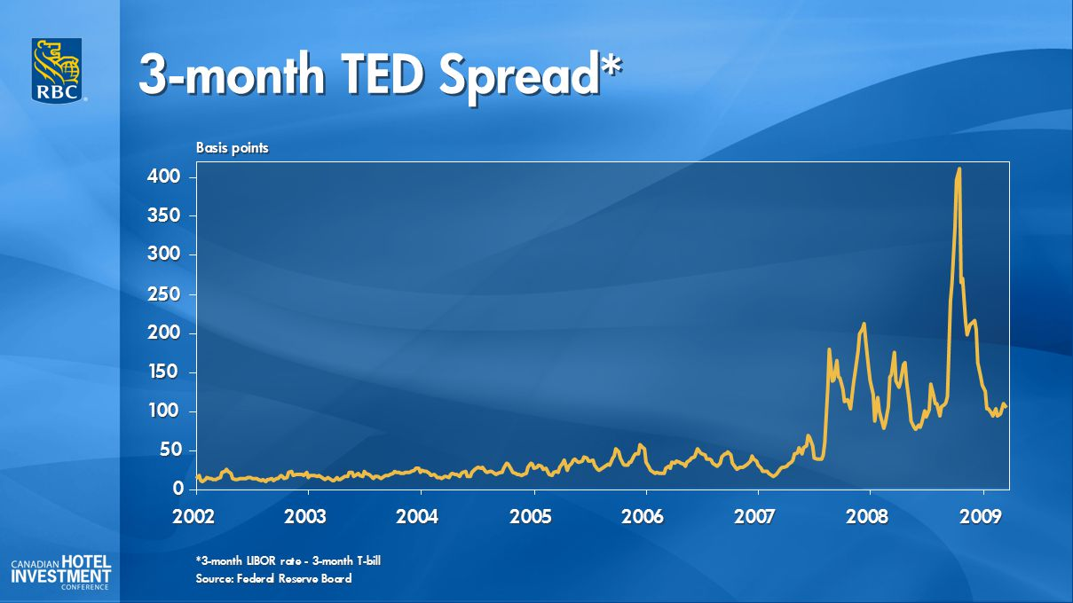 3-month TED Spread* 0 0 50 100 150 200 250 300 350 400 2002 2003 2004 2005 2006 2007 2008 2009 Source: Federal Reserve Board Basis points *3-month LIB