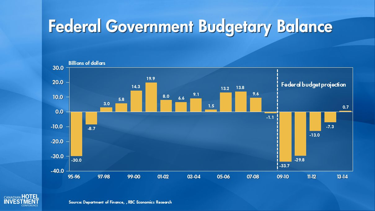 Federal Government Budgetary Balance Billions of dollars -30.0 -8.7 3.0 5.8 14.3 19.9 8.0 6.6 9.1 1.5 13.2 13.8 9.6 -1.1 -33.7 -29.8 -13.0 -7.3 0.7 95