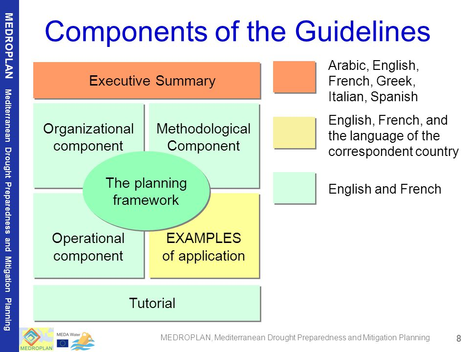 8 MEDROPLAN Mediterranean Drought Preparedness and Mitigation Planning MEDROPLAN, Mediterranean Drought Preparedness and Mitigation Planning Components of the Guidelines Organizational component Organizational component Methodological Component Methodological Component Operational component Operational component EXAMPLES of application EXAMPLES of application Executive Summary Executive Summary Arabic, English, French, Greek, Italian, Spanish English, French, and the language of the correspondent country English and French Tutorial Tutorial The planning framework The planning framework