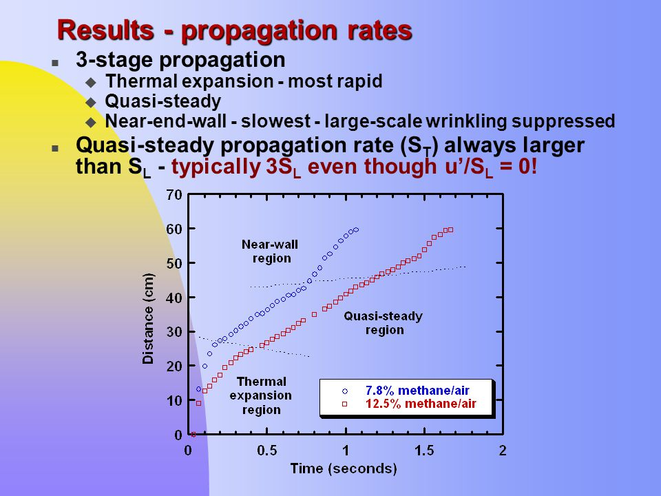 Results - propagation rates 3-stage propagation  Thermal expansion - most rapid  Quasi-steady  Near-end-wall - slowest - large-scale wrinkling suppressed Quasi-steady propagation rate (S T ) always larger than S L - typically 3S L even though u'/S L = 0!