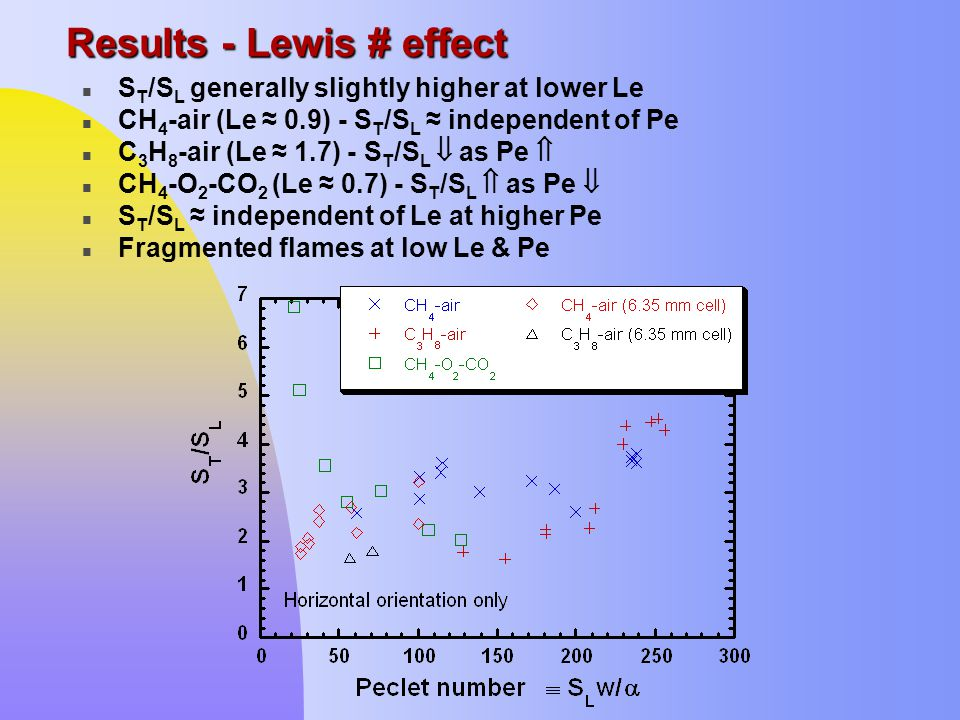 Results - Lewis # effect n S T /S L generally slightly higher at lower Le n CH 4 -air (Le ≈ 0.9) - S T /S L ≈ independent of Pe n C 3 H 8 -air (Le ≈ 1.7) - S T /S L  as Pe  n CH 4 -O 2 -CO 2 (Le ≈ 0.7) - S T /S L  as Pe  n S T /S L ≈ independent of Le at higher Pe n Fragmented flames at low Le & Pe