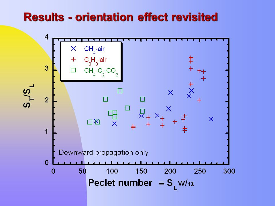 Results - orientation effect revisited