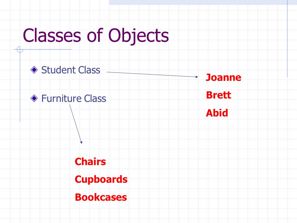 Classes of Objects Student Class Furniture Class Joanne Brett Abid Chairs Cupboards Bookcases