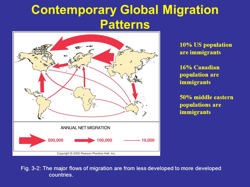 Contemporary Global Migration Patterns Fig. 3-2: The major flows of migration are from less developed to more developed countries. 10% US population a