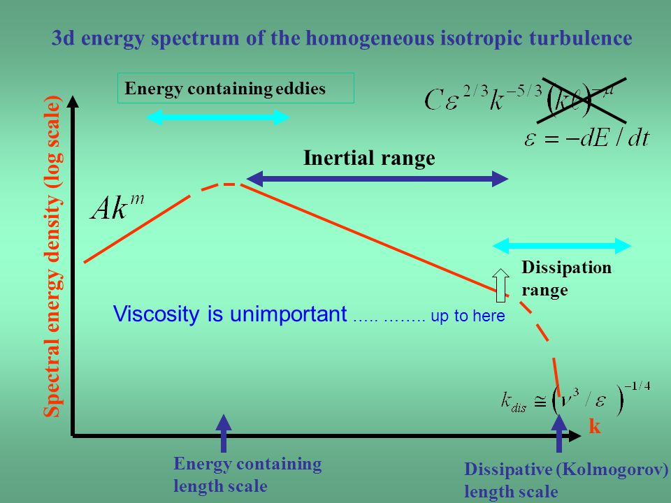 3d energy spectrum of the homogeneous isotropic turbulence k Spectral energy density (log scale) Energy containing eddies Energy containing length sca