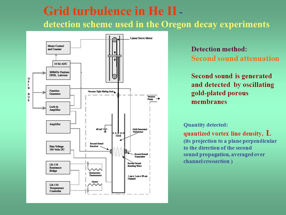 Grid turbulence in He II - detection scheme used in the Oregon decay experiments Detection method: Second sound attenuation Second sound is generated
