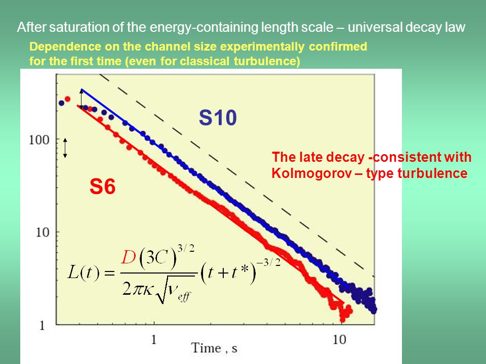 After saturation of the energy-containing length scale – universal decay law S10 S6 Dependence on the channel size experimentally confirmed for the fi