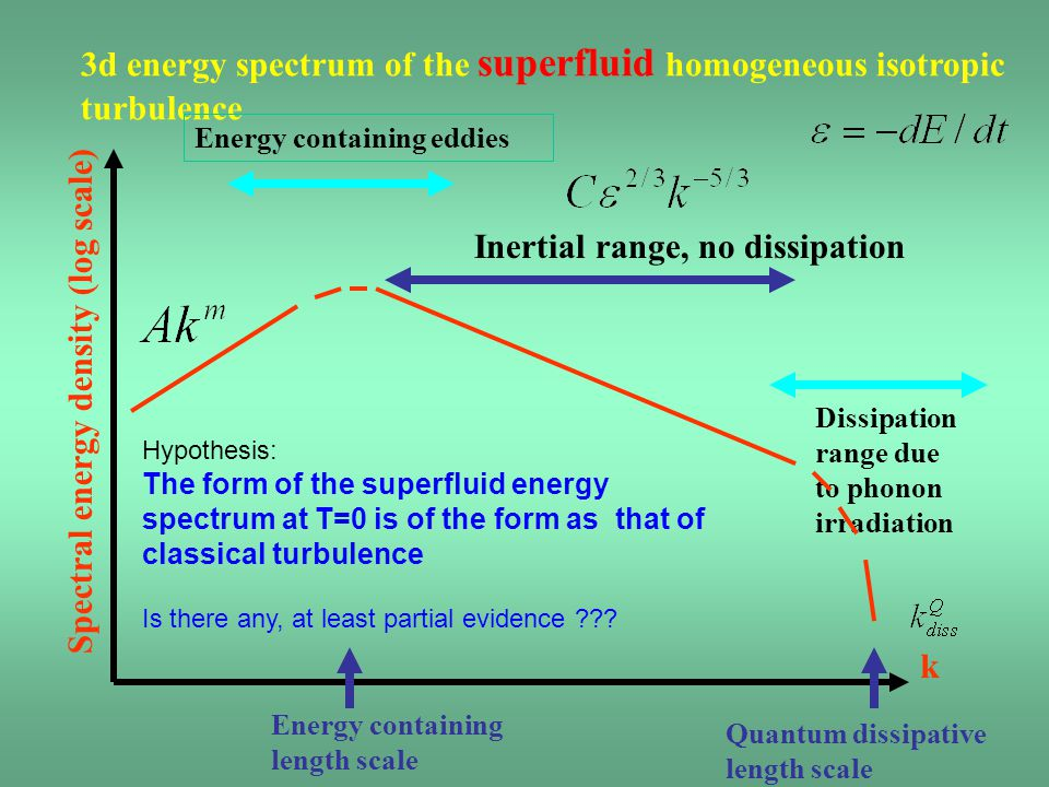 3d energy spectrum of the superfluid homogeneous isotropic turbulence k Spectral energy density (log scale) Energy containing eddies Energy containing length scale Quantum dissipative length scale Dissipation range due to phonon irradiation Inertial range, no dissipation Hypothesis: The form of the superfluid energy spectrum at T=0 is of the form as that of classical turbulence Is there any, at least partial evidence
