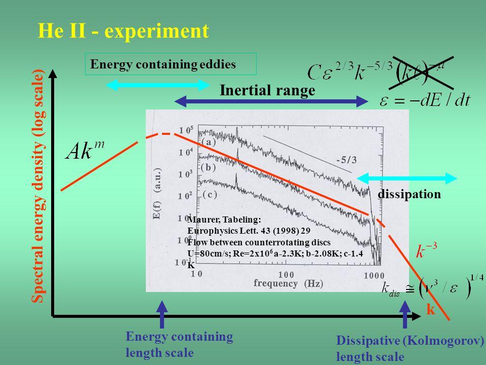 He II - experiment k Spectral energy density (log scale) Energy containing eddies Energy containing length scale Dissipative (Kolmogorov) length scale dissipation Inertial range Maurer, Tabeling: Europhysics Lett.