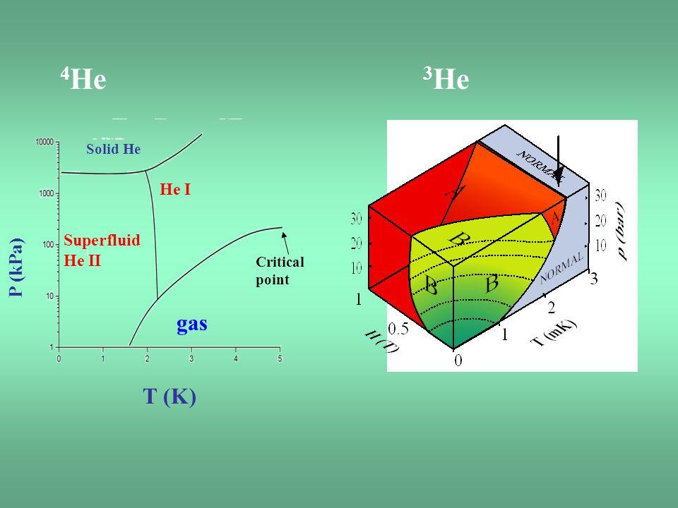 4 He 3 He T (K) P (kPa) He I Solid He gas Superfluid He II Critical point