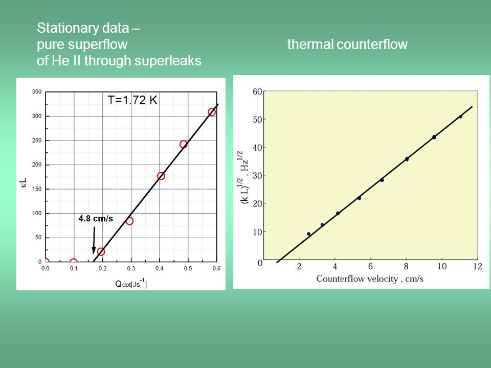 Stationary data – pure superflow thermal counterflow of He II through superleaks T=1.72 K