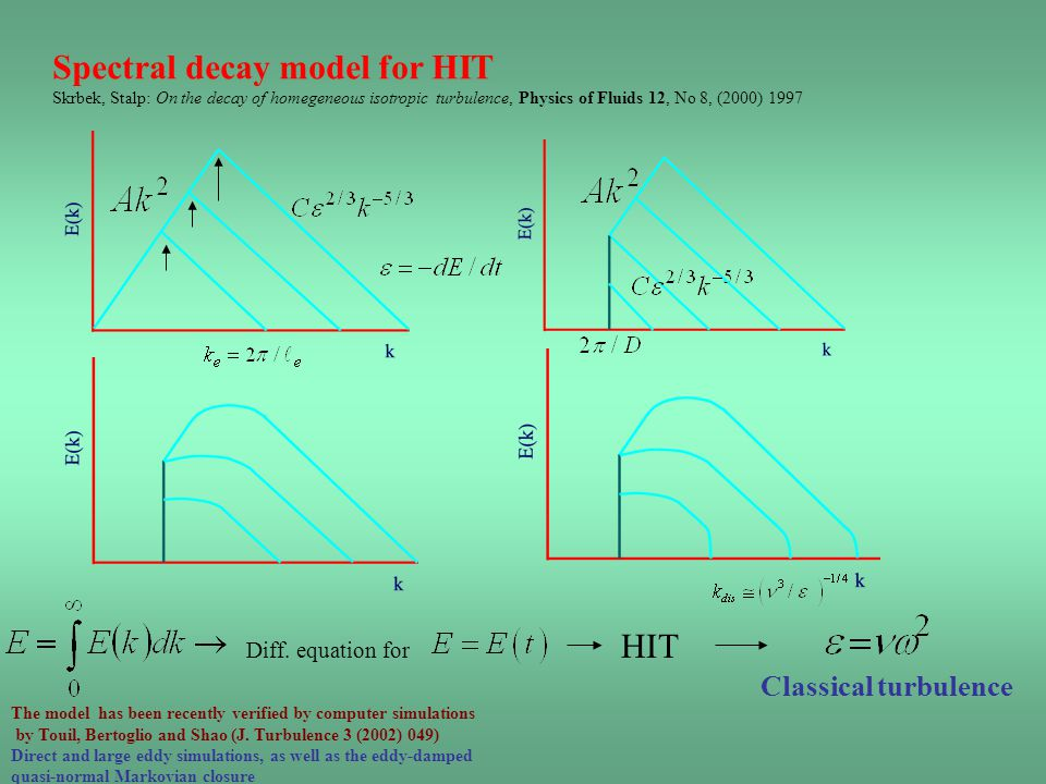 Spectral decay model for HIT Skrbek, Stalp: On the decay of homegeneous isotropic turbulence, Physics of Fluids 12, No 8, (2000) 1997 Diff.