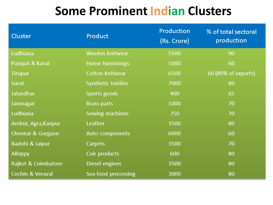 Some Prominent Indian Clusters