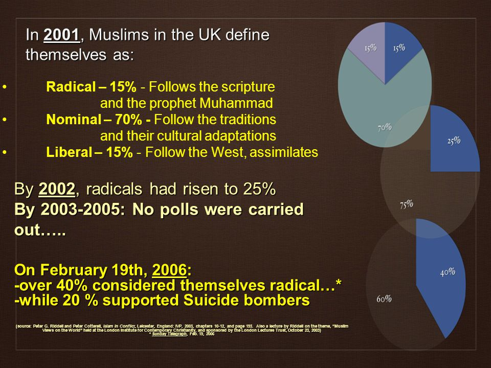 In 2001, Muslims in the UK define themselves as: By 2002, radicals had risen to 25% By 2003-2005: No polls were carried out…..