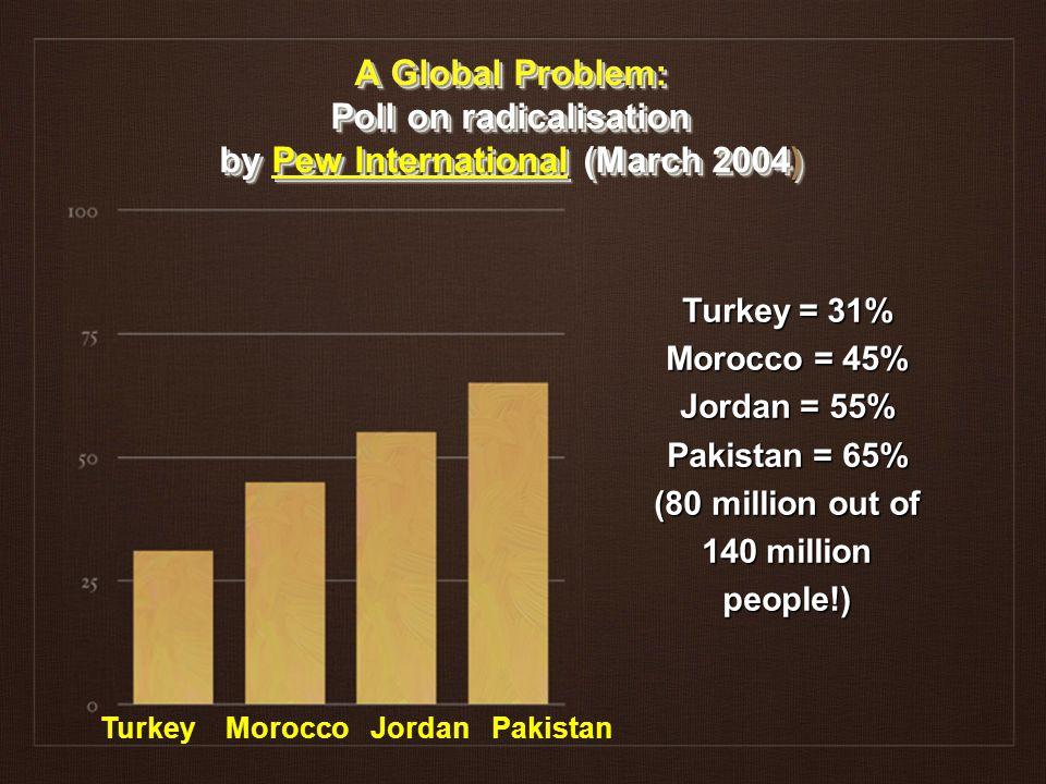 A Global Problem: Poll on radicalisation by Pew International (March 2004) Turkey = 31% Morocco = 45% Jordan = 55% Pakistan = 65% (80 million out of 140 million people!) Turkey Morocco Jordan Pakistan
