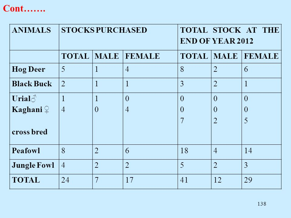 138 Cont……. ANIMALSSTOCKS PURCHASED TOTAL STOCK AT THE END OF YEAR 2012 TOTALMALEFEMALETOTALMALEFEMALE Hog Deer514826 Black Buck211321 Urial♂ Kaghani