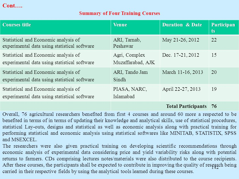 142 Cont…. Summary of Four Training Courses Courses titleCourses titleVenueDuration & DateDuration & DateParticipan ts Statistical and Economic analys