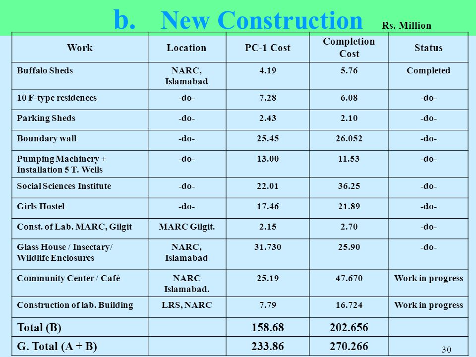 b. New Construction WorkLocationPC-1 Cost Completion Cost Status Buffalo ShedsNARC, Islamabad 4.195.76Completed 10 F-type residences-do-7.286.08-do- P