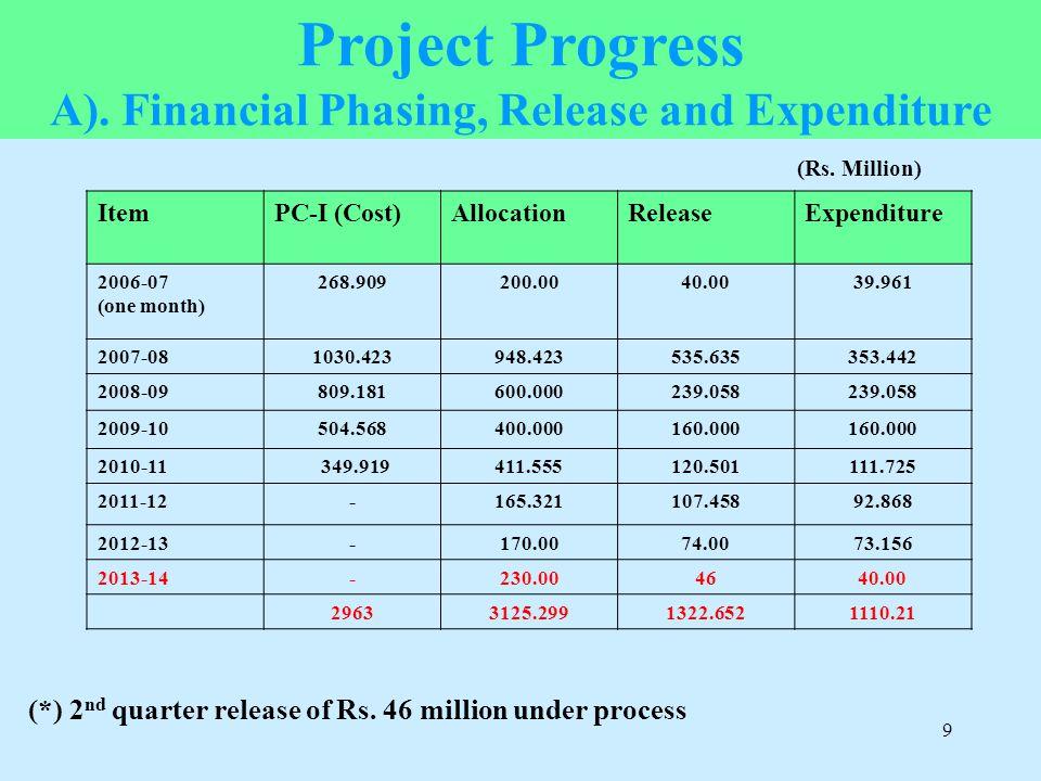 9 ItemPC-I (Cost)AllocationReleaseExpenditure 2006-07 (one month) 268.909200.0040.0039.961 2007-081030.423948.423535.635353.442 2008-09809.181600.0002