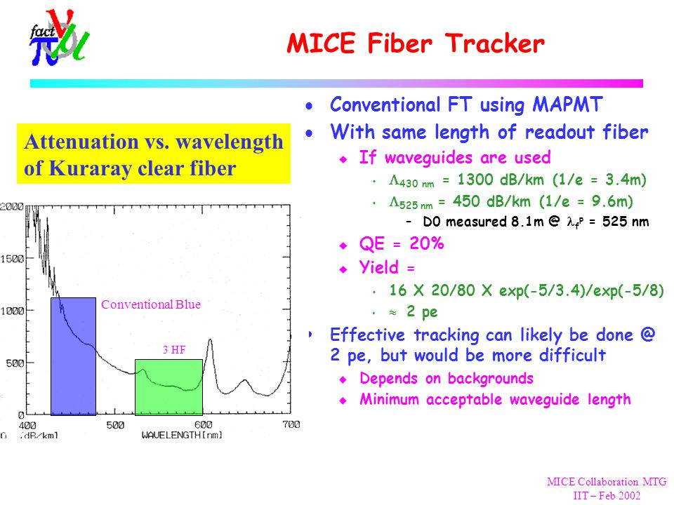 MICE Collaboration MTG IIT – Feb 2002 MICE Fiber Tracker  Conventional FT using MAPMT  With same length of readout fiber u If waveguides are used   430 nm = 1300 dB/km (1/e = 3.4m)   525  nm = 450 dB/km (1/e = 9.6m) –D0 measured 8.1m @ f p = 525 nm u QE = 20% u Yield = s 16 X 20/80 X exp(-5/3.4)/exp(-5/8)   2 pe  Effective tracking can likely be done @ 2 pe, but would be more difficult u Depends on backgrounds u Minimum acceptable waveguide length Attenuation vs.