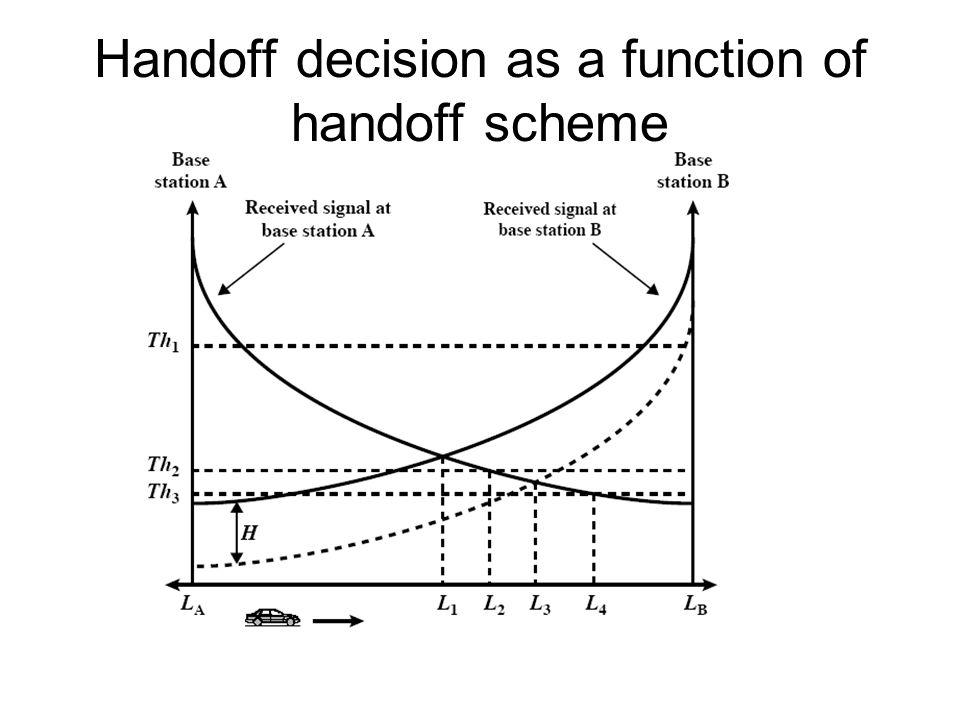 Handoff decision as a function of handoff scheme