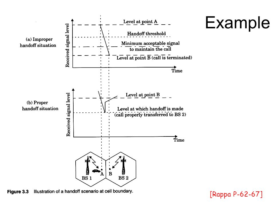 Example [Rappa P-62-67]