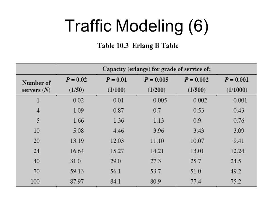 Traffic Modeling (6)