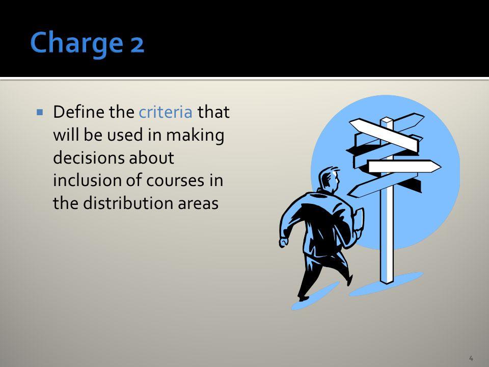 Criteria (The course…)YesNo 1.