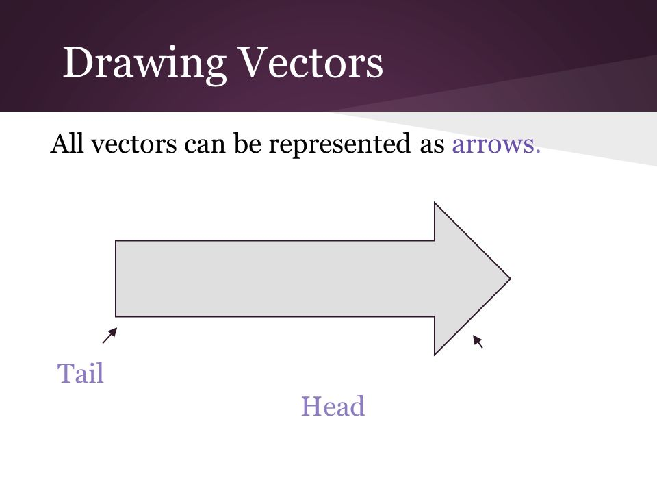 Drawing Vectors All vectors can be represented as arrows. Tail Head