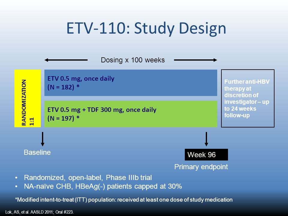 ETV-110: Study Design Week 96 Primary endpoint Baseline Dosing x 100 weeks RANDOMIZATION 1:1 ETV 0.5 mg + TDF 300 mg, once daily (N = 197) * ETV 0.5 mg, once daily (N = 182) * Further anti-HBV therapy at discretion of investigator – up to 24 weeks follow-up Randomized, open-label, Phase IIIb trial NA-naïve CHB, HBeAg(-) patients capped at 30% *Modified intent-to-treat (ITT) population: received at least one dose of study medication Lok, AS, et al.