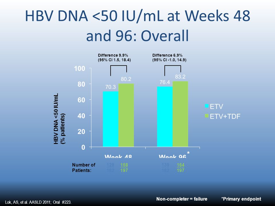 HBV DNA <50 IU/mL at Weeks 48 and 96: Overall HBV DNA <50 IU/mL (% patients) Difference 9.9% (95% CI 1.5, 18.4) Number of128158139164 Patients:1821971
