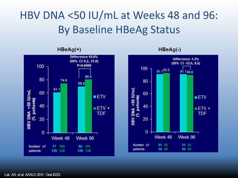 HBV DNA <50 IU/mL at Weeks 48 and 96: By Baseline HBeAg Status HBeAg(+)HBeAg(-) Lok, AS, et al.