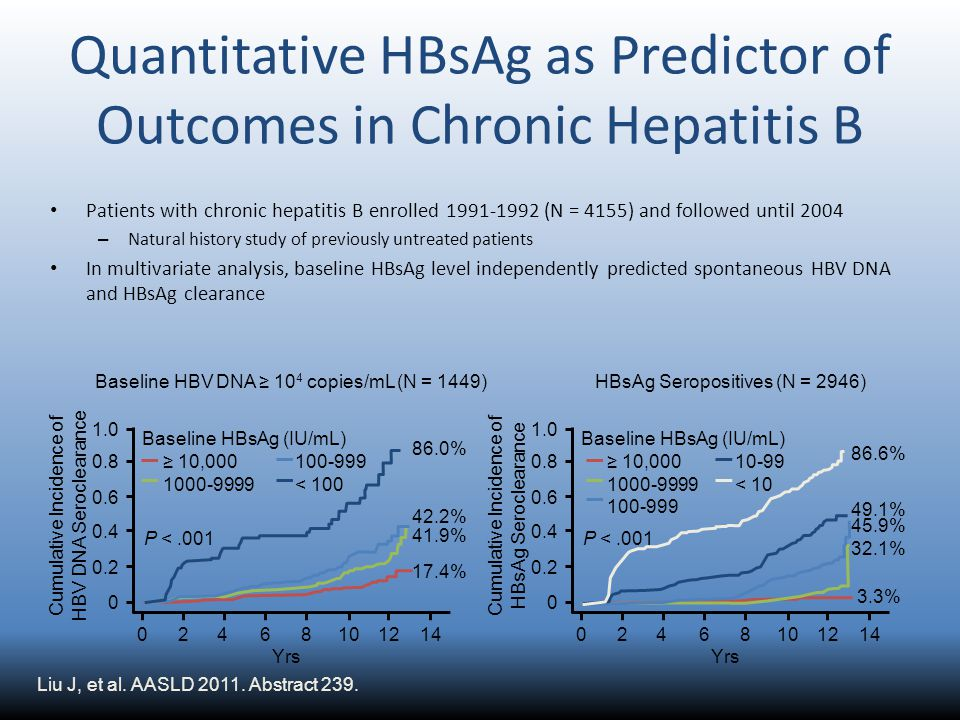 Quantitative HBsAg as Predictor of Outcomes in Chronic Hepatitis B Patients with chronic hepatitis B enrolled 1991-1992 (N = 4155) and followed until